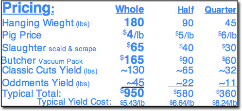 Pricing Section of Cut Sheet Order Form