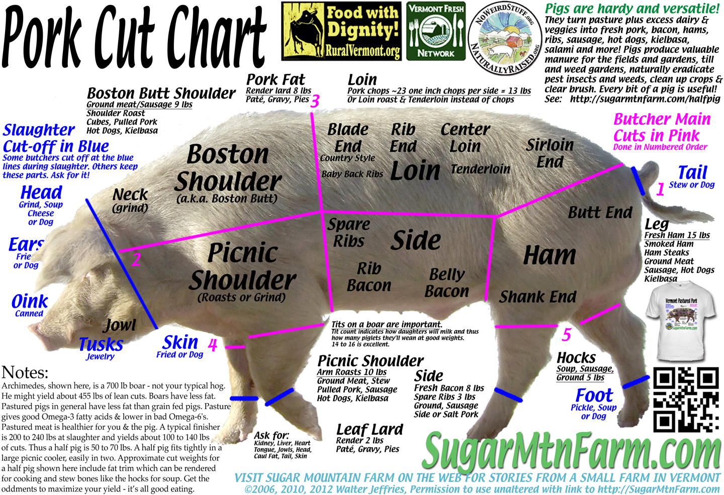 what good is a pig cuts of pork nose to tail sugar mountain farm rh sugarmtnfarm com Pork Butcher Diagram Pork Parts Diagram